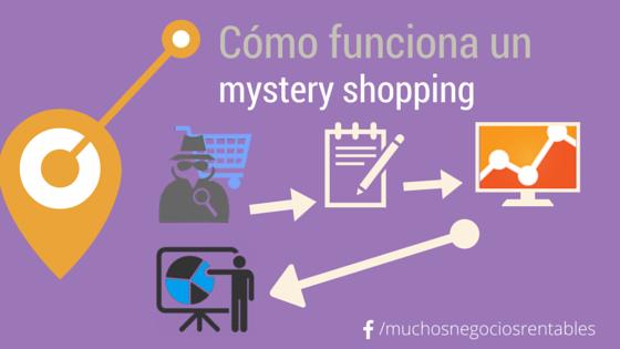 Cómo funciona un mystery shopping