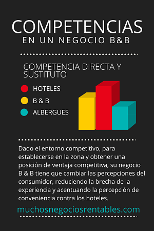 negocio Bed and breakfast competencias