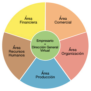 ogranigrama circular